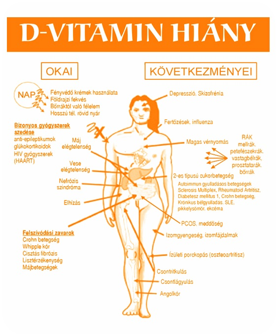 pikkelysömör gyógyszer vitaminok